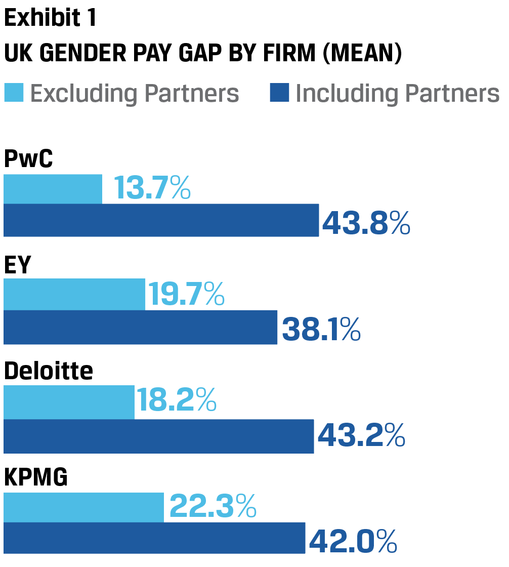 Exhibit 1 UK Gender Pay Gap by Firm (mean)