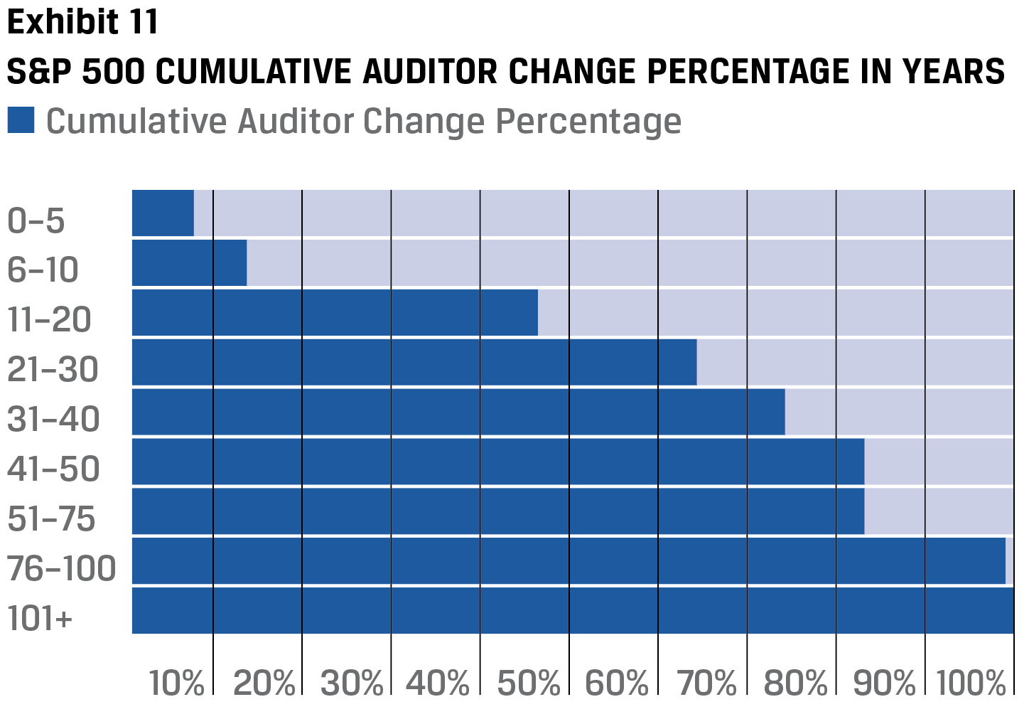 Exhibit 11 S&P 500 Cumulative auditor change percentage in years