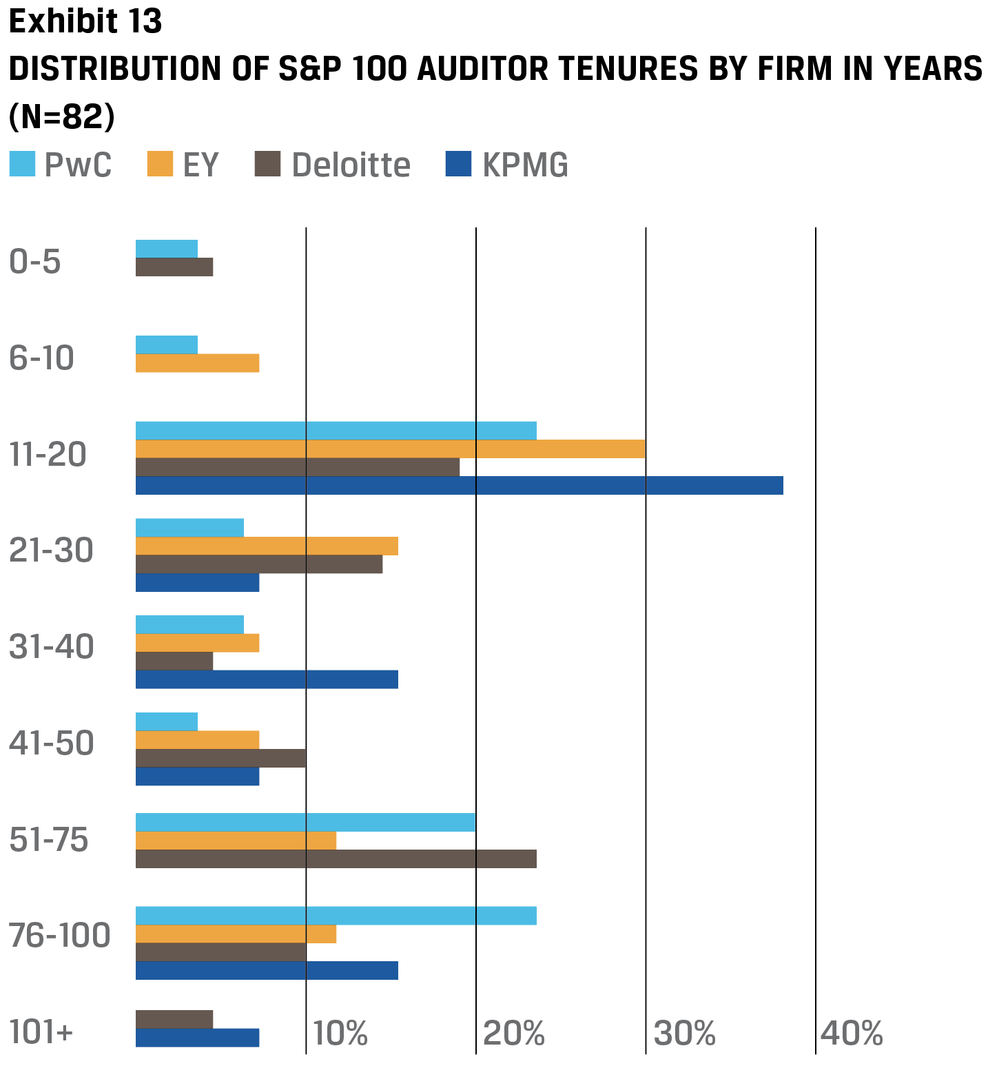 Exhibit 13 Distribution of S&P 100 auditor tenures by firm in years (N=82)