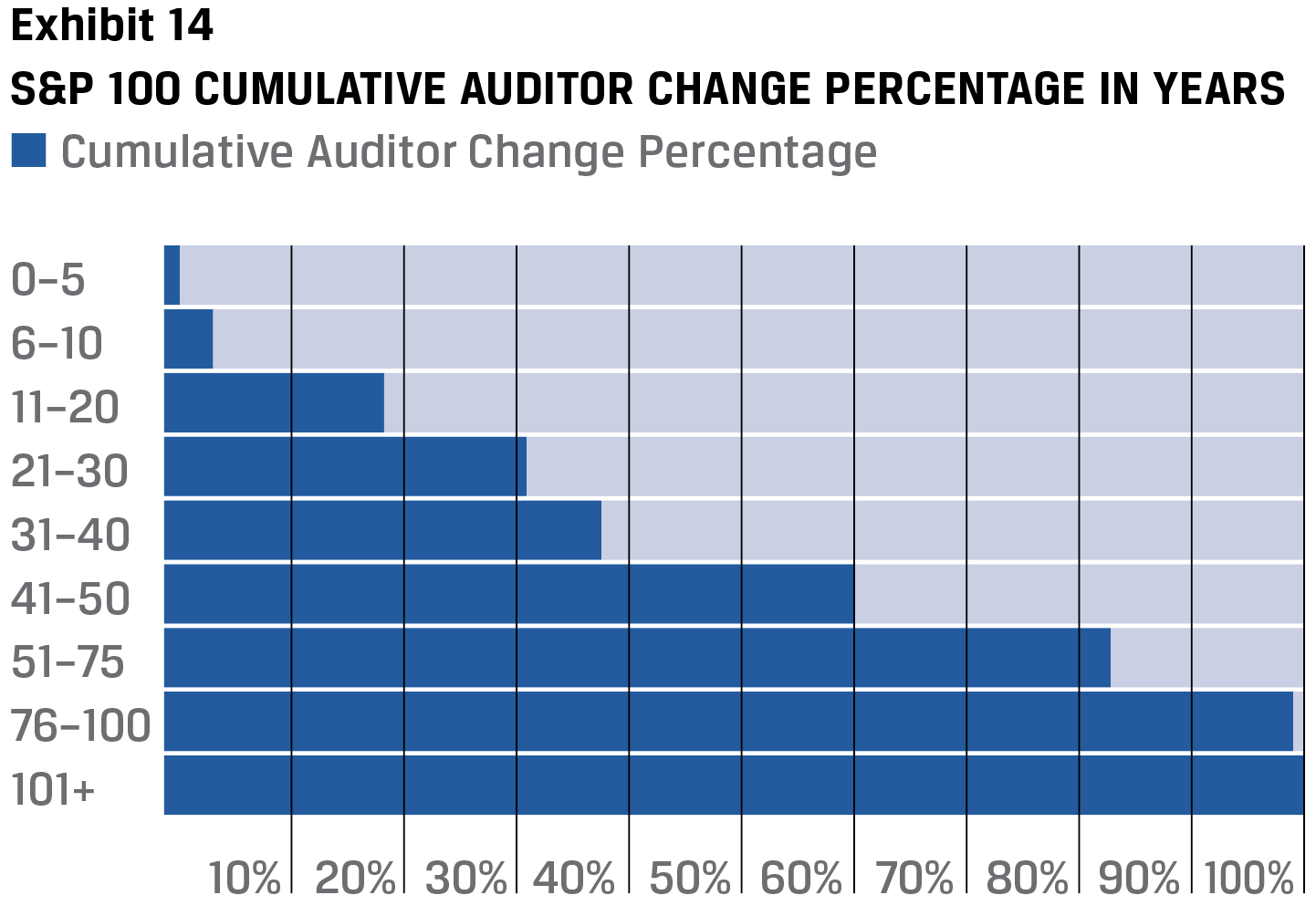 Exhibit 14 S&P 100 Cumulative auditor change percentage in years