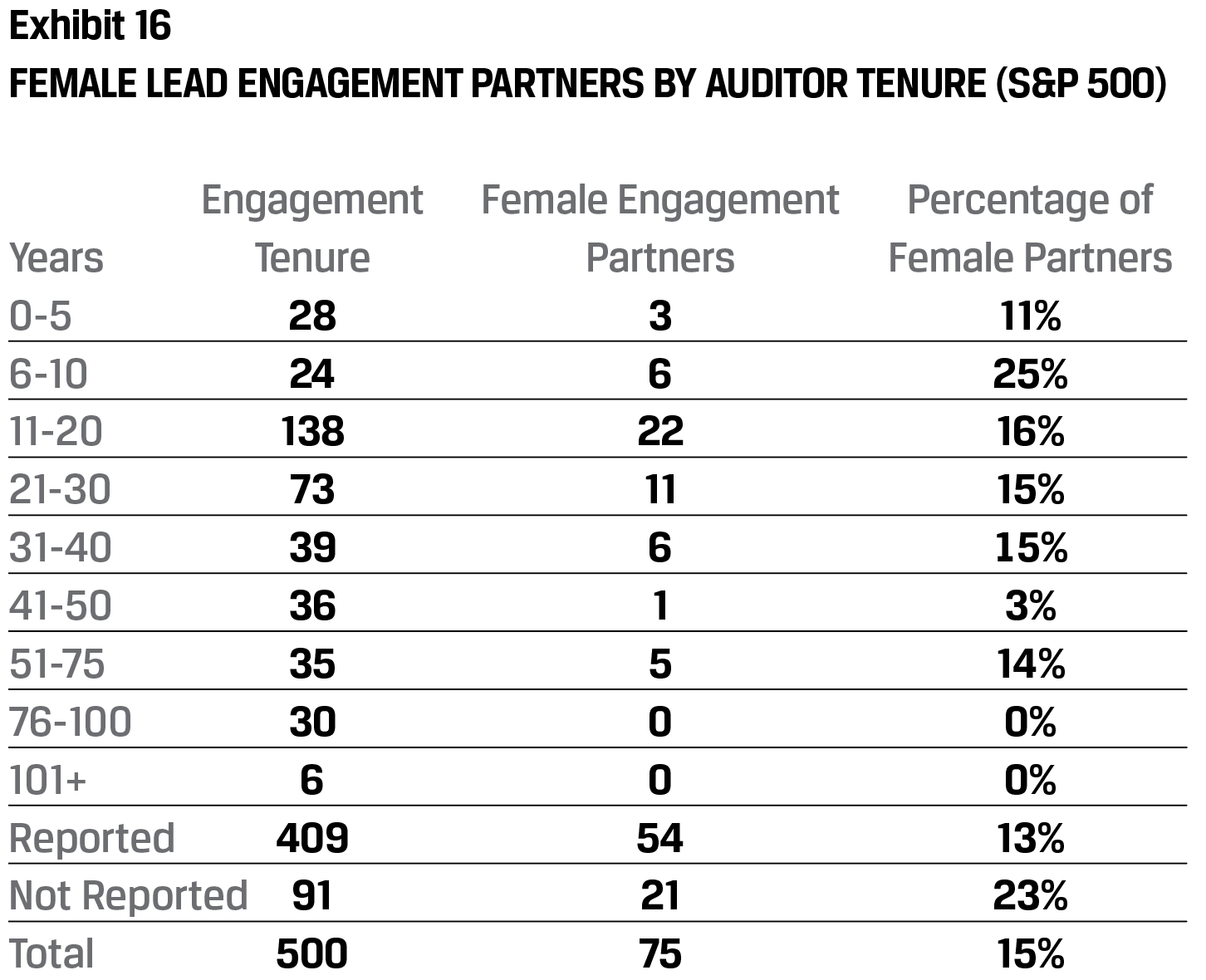 Exhibit 16 Female lead engagement partners by auditor tenure (S&P 500)