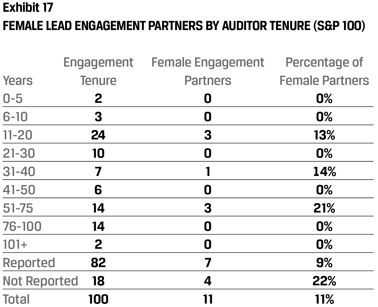 Exhibit 17 Female lead engagement partners by auditor tenure (S&P 100)