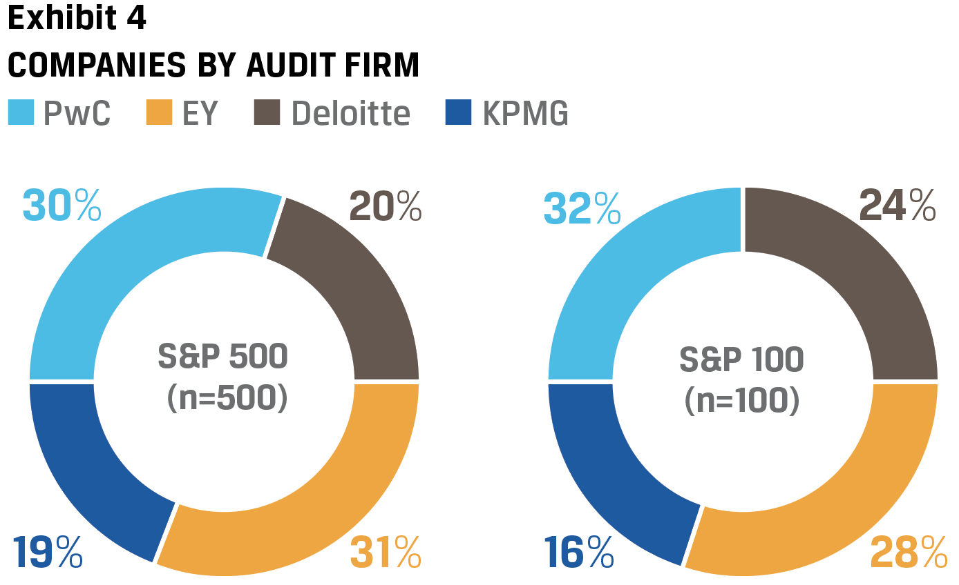 Exhibit 4 Companies by audit firm