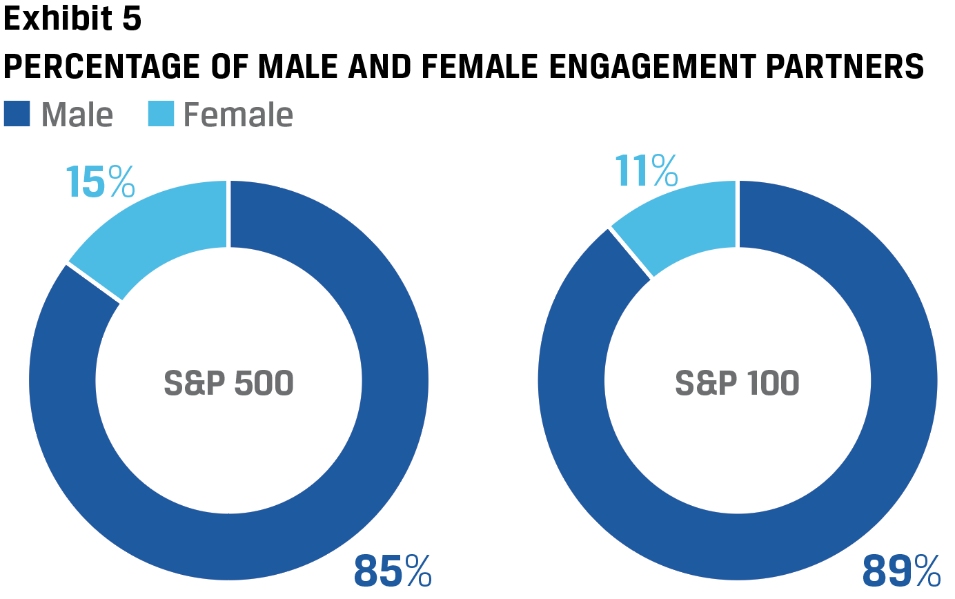 Exhibit 5 Percentage of Male and Female engagement parnters