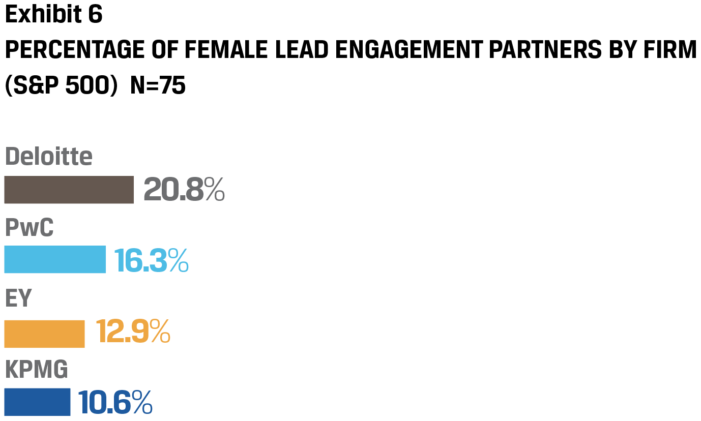 Exhibit 6 Percentage of Female lead engagement partners by firm (S&P 500) N=75