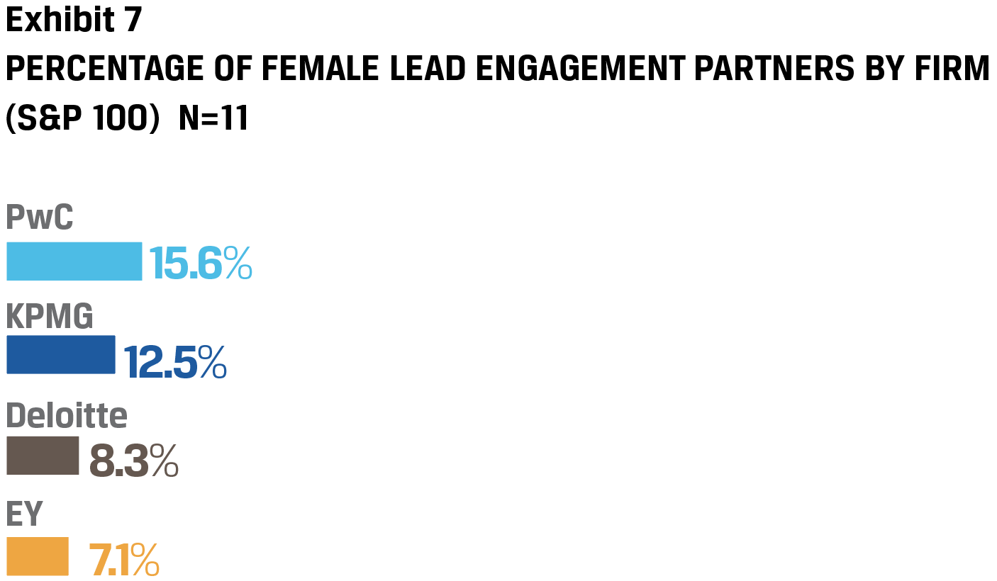 Exhibit 7 Percentage of Female lead engagement partners by firm (S&P 100) N=11