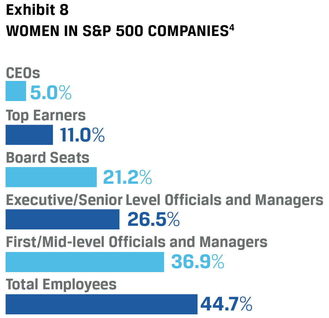 Exhibit 8 Women in S&P 500 Companies