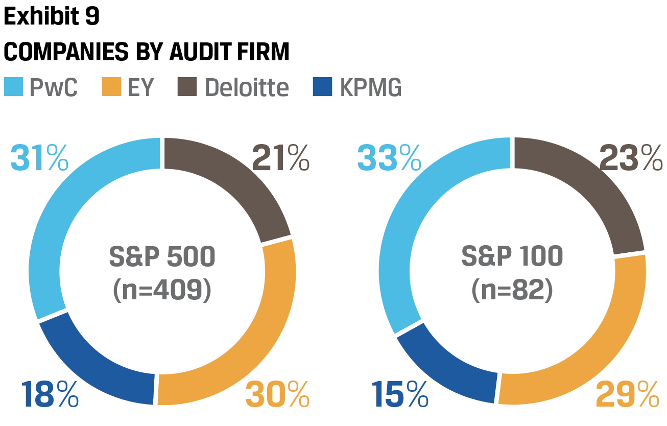 Exhibit 9 Companies by audit firm