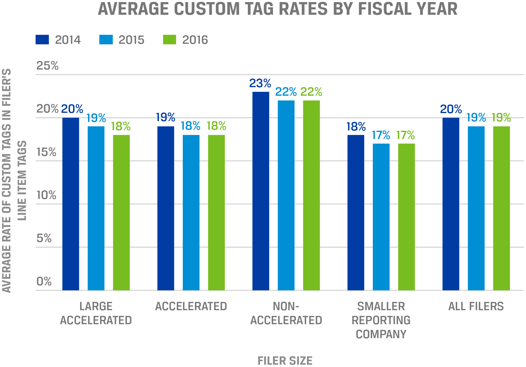 Average custom tag rates for SEC data