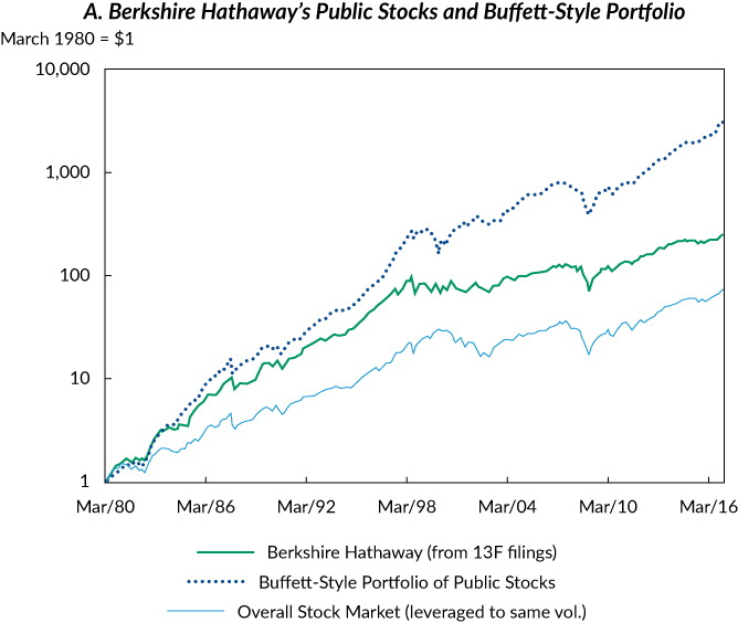 Demystifying Buffett's Investment Success (In Practice)