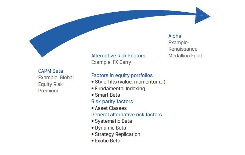 Alternative risk factors fall between equity market beta and alpha. Alternative risk factors can include factors in equity portfolios, risk parity factors, and general alternative risk factors like systematic beta, dynamic beta, strategy replication, and exotic beta.
