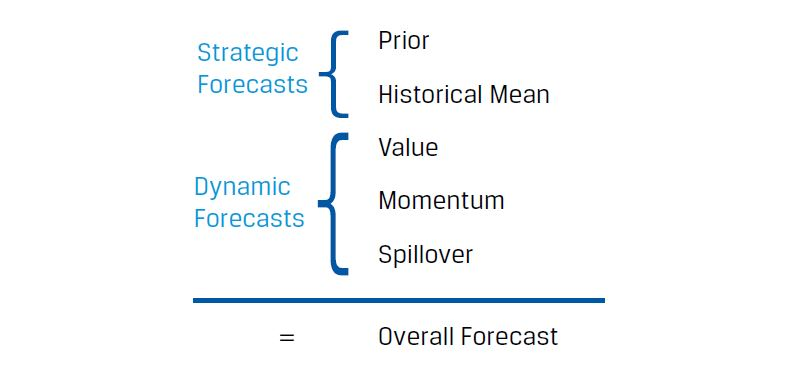 The Bayesian risk-budgeting process uses strategic and dynamic forecasts to give an overall forecast.