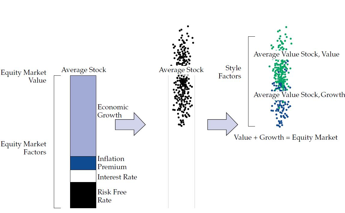 The average stock can be defined in terms of value and growth. The value plus the growth equals equity market.
