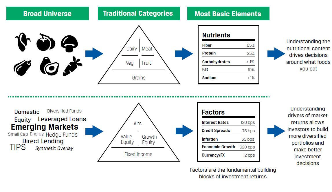 Both nutritional and investing factors follow this basic flow: broad universe to traditional categories (like dairy and meat versus value equity and fixed income) to basic elements (like fiber and protein versus interest rates and credit spreads). From here, the outcome of nutritional factors is that your understanding the nutritional content drives decisions about what foods you eat. For investing factors, the outcome is that your understanding of drivers of market returns allows you (as an investor) to build more diversified portfolios to make better investment decisions.
