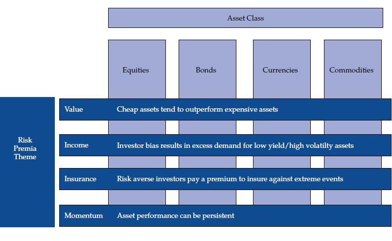 Risk premium categories include value, income, insurance, and momentum. Asset class categories include equities, bonds, currencies, and commodities.