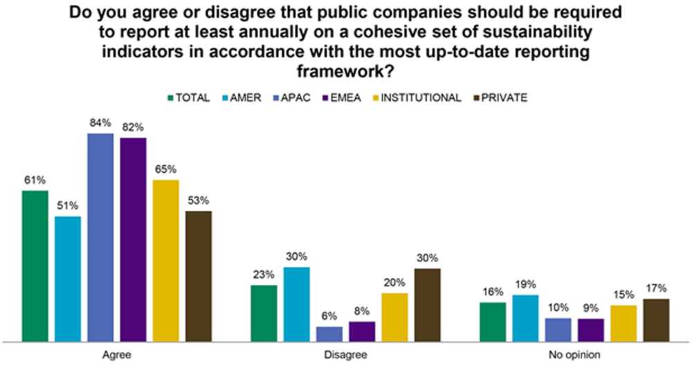 Graph: Do you agree or disagree that public companies should be required to report at least annually on a cohesive set of sustainability indicators in accordance with the most up-to-date reporting framework.