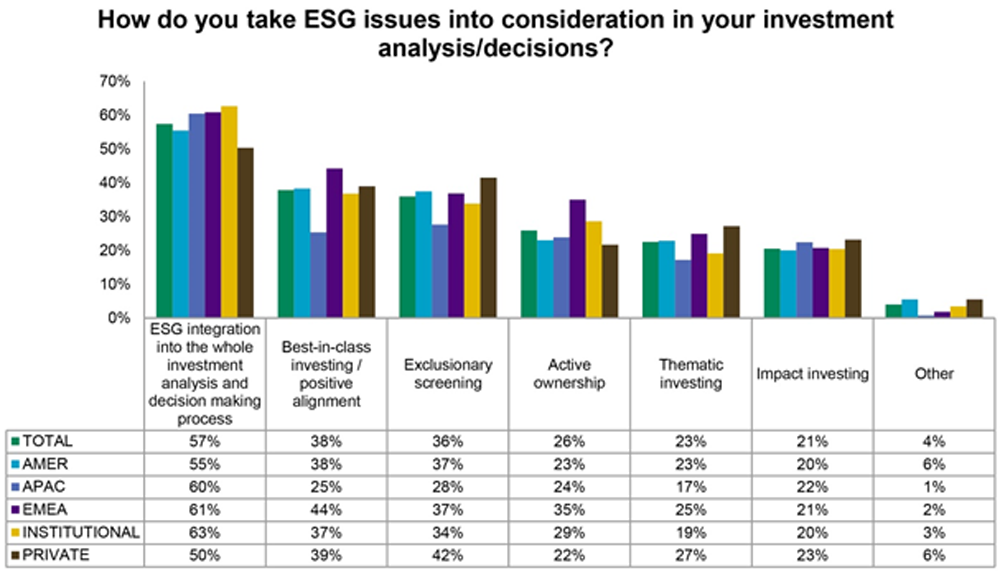 Graph on taking ESG issues into consideration in your investment analysis/decision